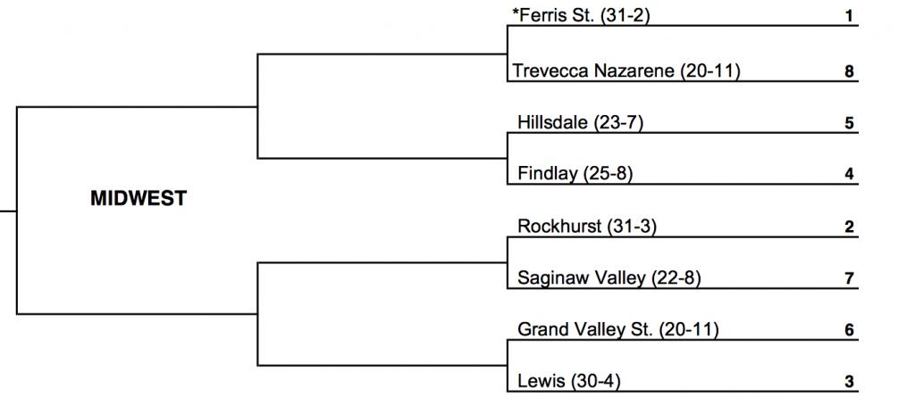 Ferris St. will host a GLIAC-heavy Midwest Regional round in Ewigleben Arena starting Dec. 3.